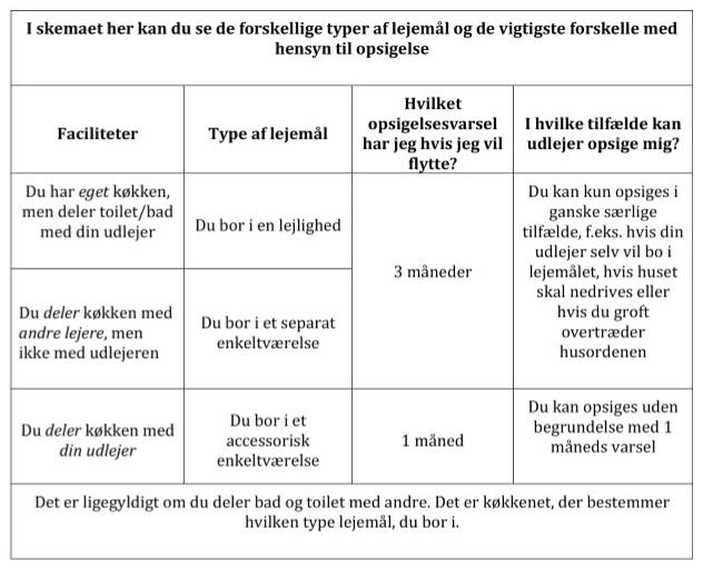 Opsigelse - Lejerfyn - Lejerforening Fyn